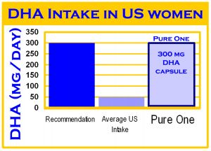 Pregnant and nursing mothers use pure one the first for Fish oil during pregnancy first trimester