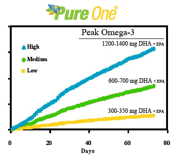 Peak Omega-3 algae oil DHA and EPA chart for best practices with supplement